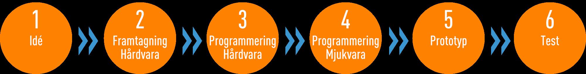 Utveckla IoT Prototyper